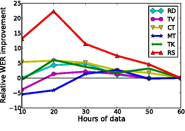 Figure 2 for Data-selective Transfer Learning for Multi-Domain Speech Recognition