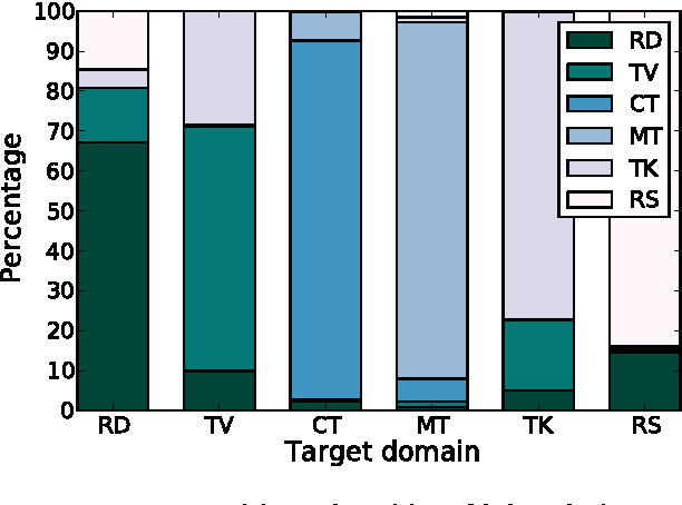 Figure 4 for Data-selective Transfer Learning for Multi-Domain Speech Recognition