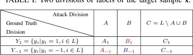 Figure 3 for Multi-Label Adversarial Perturbations