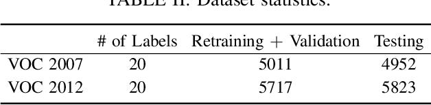 Figure 4 for Multi-Label Adversarial Perturbations
