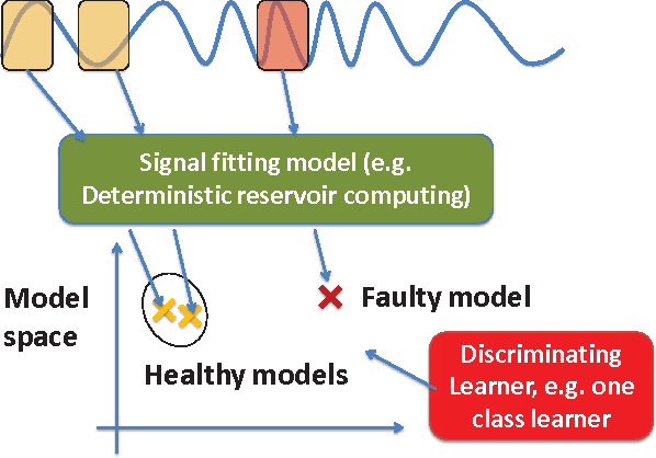 Figure 1 for Learning in the Model Space for Fault Diagnosis