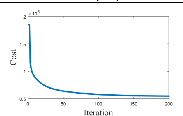 Figure 1 for prDeep: Robust Phase Retrieval with a Flexible Deep Network