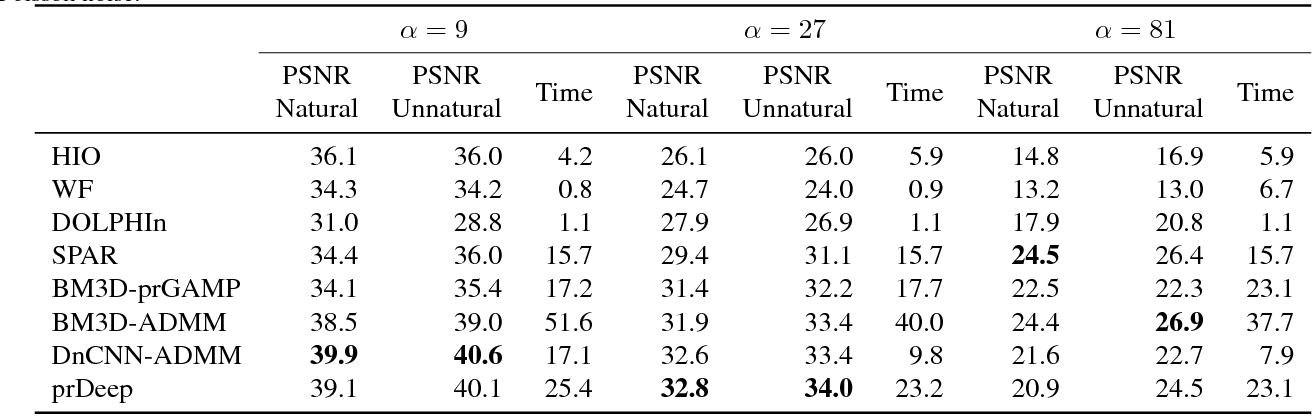 Figure 2 for prDeep: Robust Phase Retrieval with a Flexible Deep Network