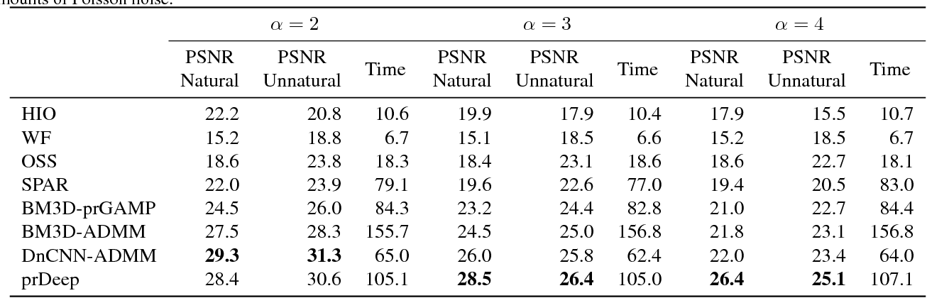 Figure 4 for prDeep: Robust Phase Retrieval with a Flexible Deep Network