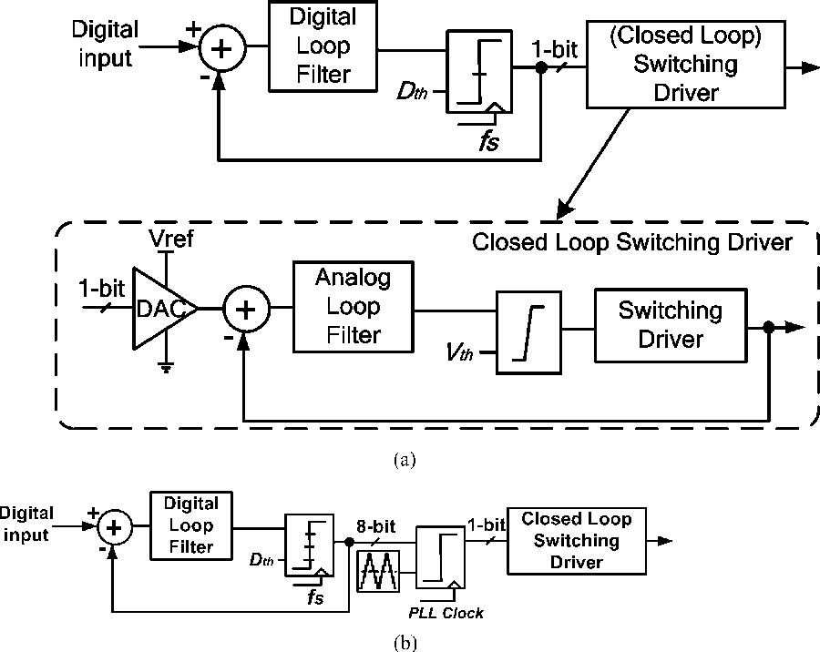Figure 4 from A 120 dB Dynamic Range 400 mW Class-D Speaker Driver