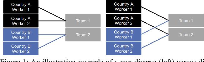 Figure 1 for Algorithms for Optimal Diverse Matching