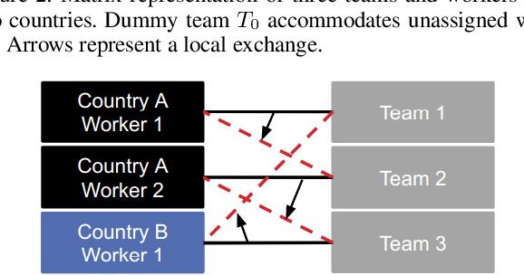Figure 4 for Algorithms for Optimal Diverse Matching