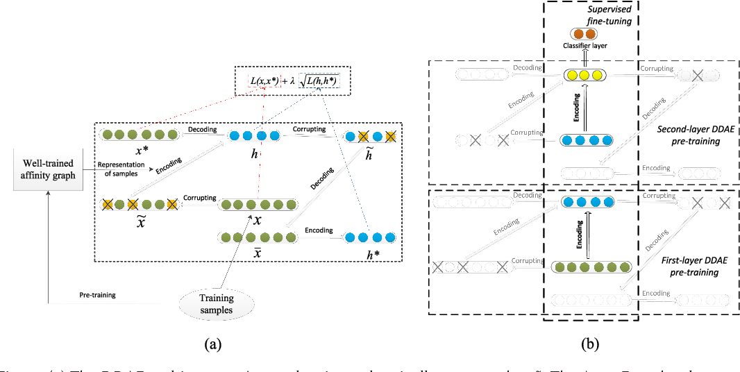 Figure 3 for Reconstruction of Hidden Representation for Robust Feature Extraction