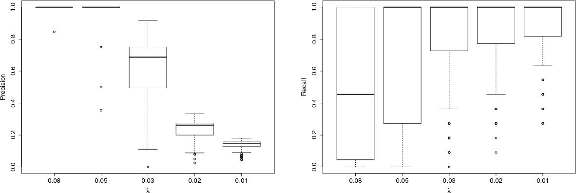 Figure 1 for Detecting Nonlinear Causality in Multivariate Time Series with Sparse Additive Models