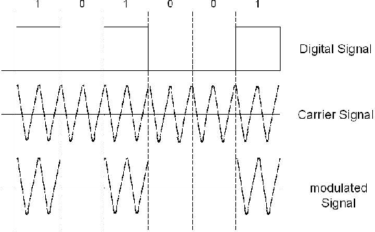 Application of ASK modulation for DC/DC converters control in DC