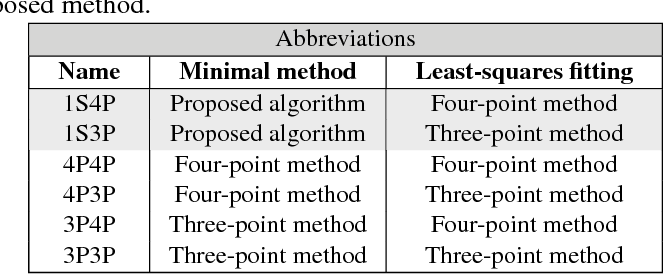 Figure 2 for Recovering affine features from orientation- and scale-invariant ones
