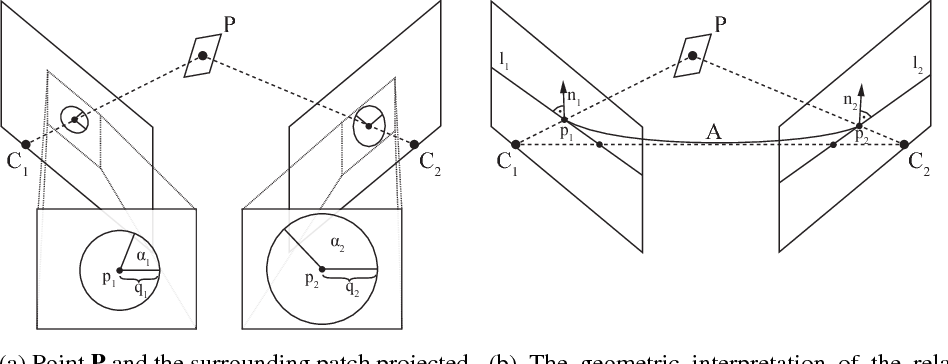 Figure 1 for Recovering affine features from orientation- and scale-invariant ones