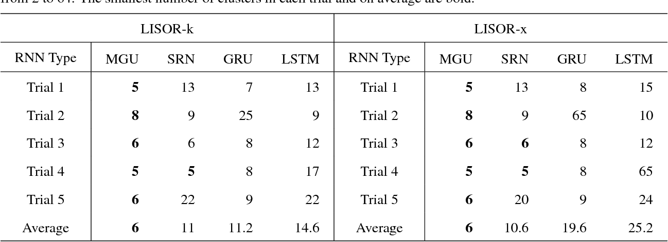 Figure 3 for Learning with Interpretable Structure from RNN