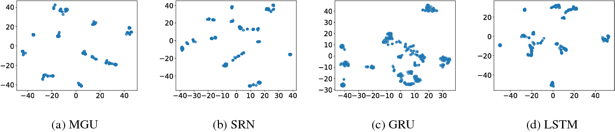 Figure 1 for Learning with Interpretable Structure from RNN