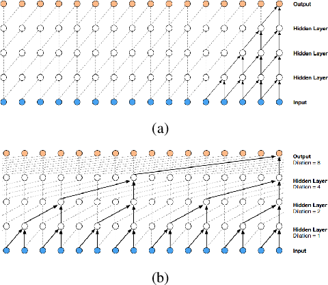 Figure 1 for FastWave: Accelerating Autoregressive Convolutional Neural Networks on FPGA