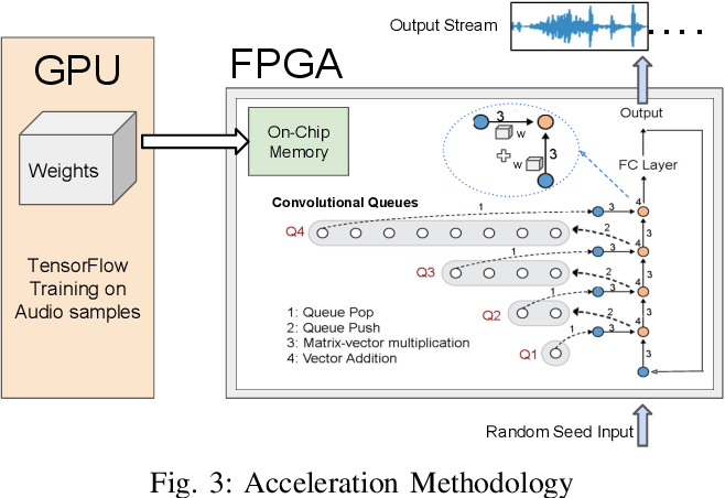 Figure 3 for FastWave: Accelerating Autoregressive Convolutional Neural Networks on FPGA