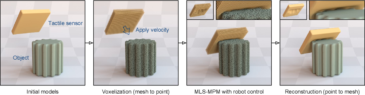 Figure 4 for Elastic Interaction of Particles for Robotic Tactile Simulation
