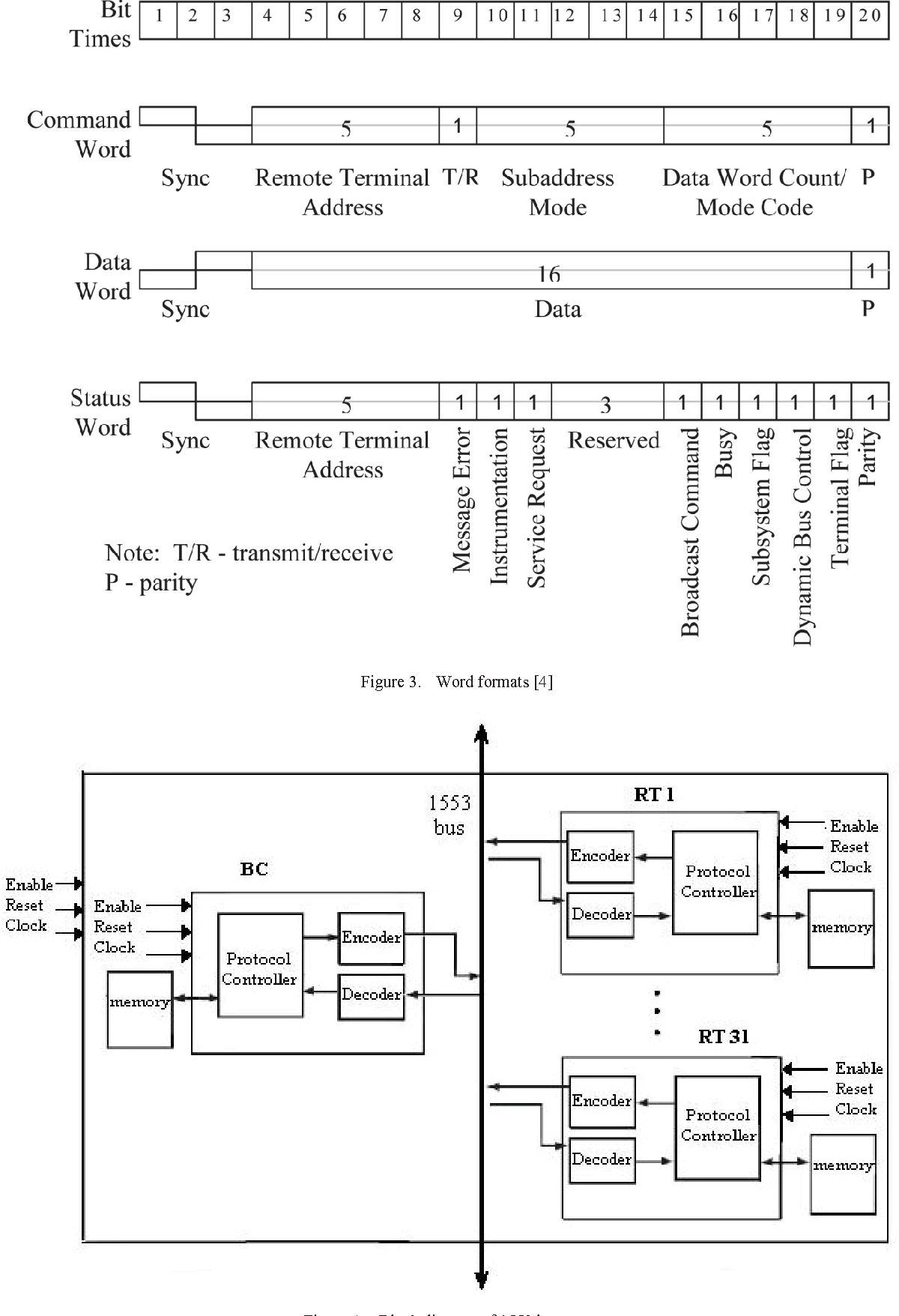 Figure 3 From Design Of 1553 Protocol Controller For