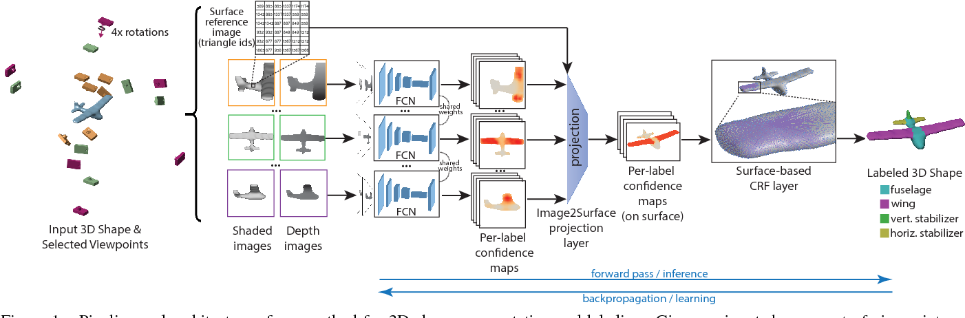 Figure 1 for 3D Shape Segmentation with Projective Convolutional Networks
