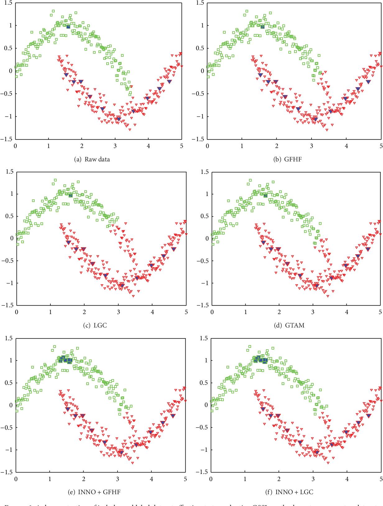 Figure 1 for Iterative Nearest Neighborhood Oversampling in Semisupervised Learning from Imbalanced Data