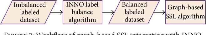 Figure 3 for Iterative Nearest Neighborhood Oversampling in Semisupervised Learning from Imbalanced Data