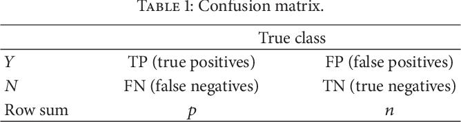 Figure 2 for Iterative Nearest Neighborhood Oversampling in Semisupervised Learning from Imbalanced Data