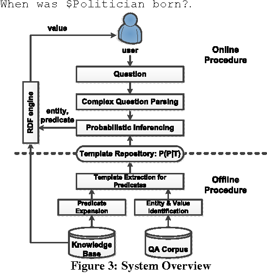 Figure 4 for KBQA: Learning Question Answering over QA Corpora and Knowledge Bases