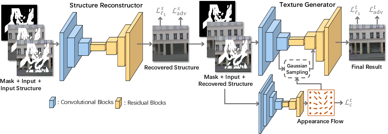 Figure 3 for StructureFlow: Image Inpainting via Structure-aware Appearance Flow