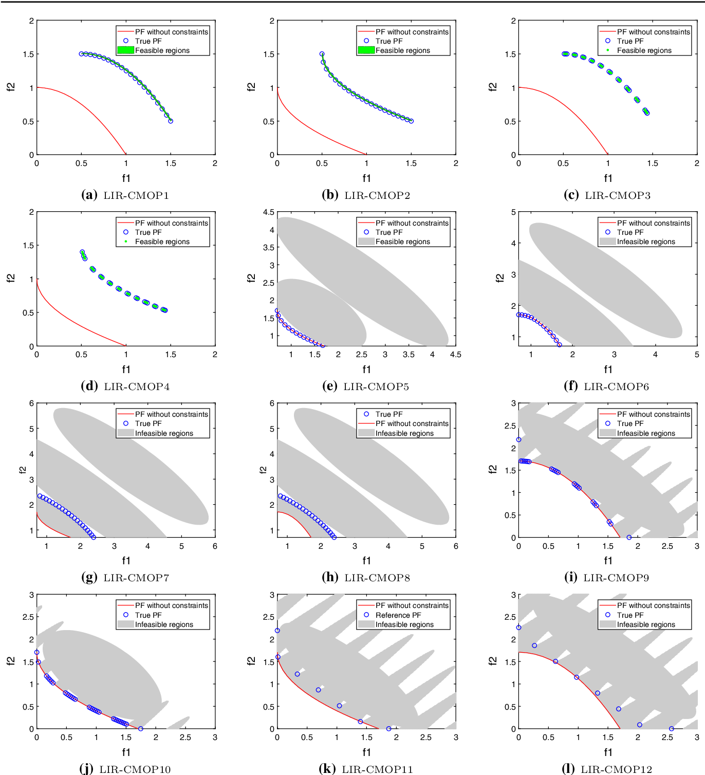 Figure 1 for An Improved Epsilon Constraint-handling Method in MOEA/D for CMOPs with Large Infeasible Regions