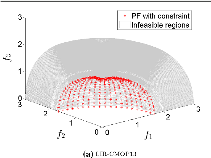 Figure 3 for An Improved Epsilon Constraint-handling Method in MOEA/D for CMOPs with Large Infeasible Regions