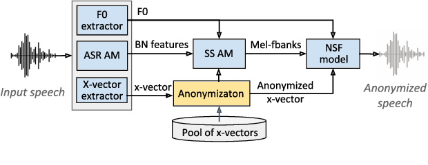 Figure 1 for Design Choices for X-vector Based Speaker Anonymization