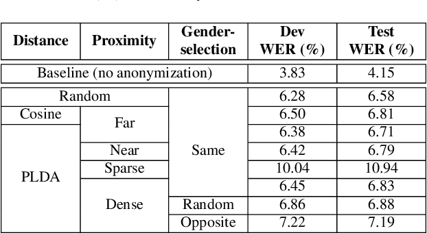 Figure 2 for Design Choices for X-vector Based Speaker Anonymization