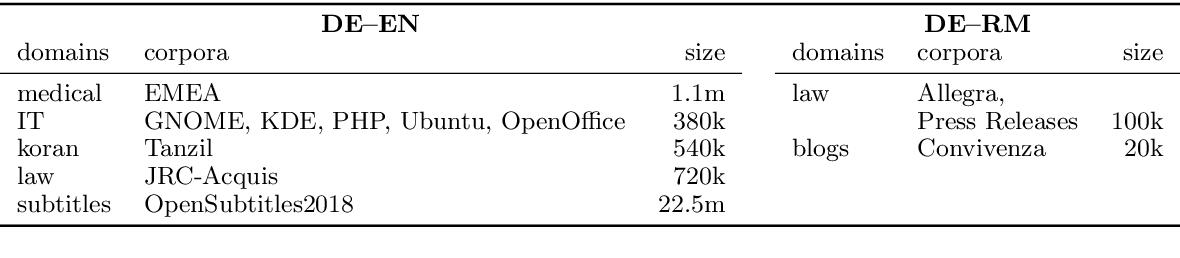 Figure 1 for Domain Robustness in Neural Machine Translation