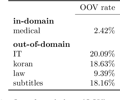 Figure 2 for Domain Robustness in Neural Machine Translation