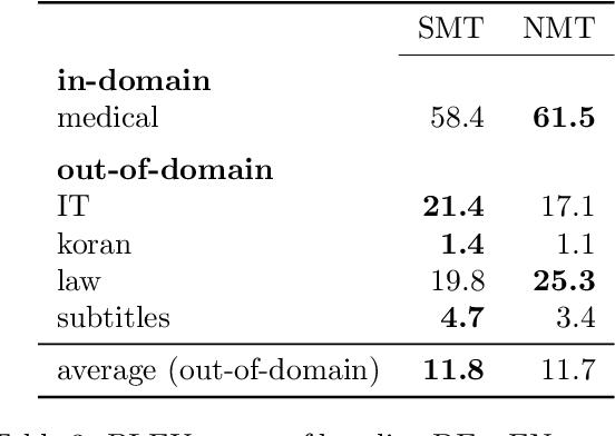 Figure 4 for Domain Robustness in Neural Machine Translation