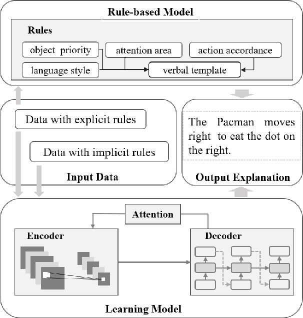 Figure 1 for Explanation of Reinforcement Learning Model in Dynamic Multi-Agent System