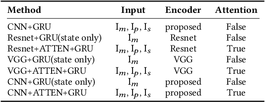 Figure 2 for Explanation of Reinforcement Learning Model in Dynamic Multi-Agent System