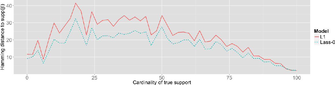 Figure 1 for Lass-0: sparse non-convex regression by local search
