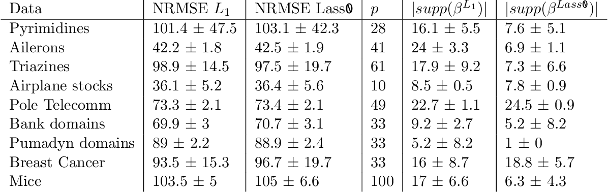 Figure 2 for Lass-0: sparse non-convex regression by local search