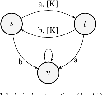 Figure 2 for Scalable methods for computing state similarity in deterministic Markov Decision Processes