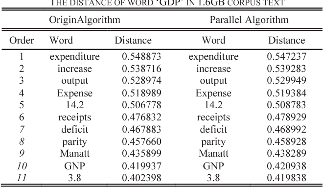 Design and implementation of Word2Vec parallel algorithm based on