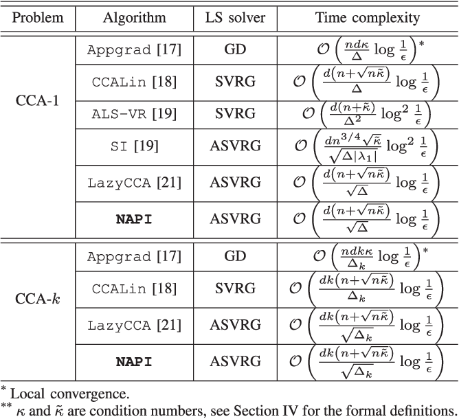 Figure 2 for Noisy Accelerated Power Method for Eigenproblems with Applications