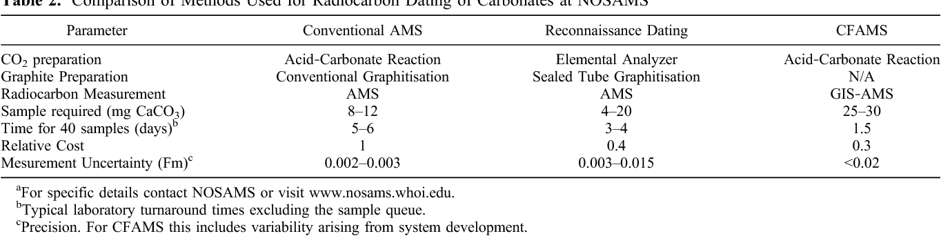 uses of mass spectrometry in carbon dating
