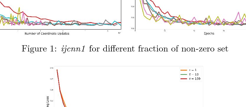 Figure 1 for New Convergence Aspects of Stochastic Gradient Algorithms