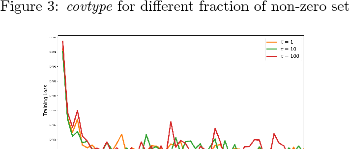 Figure 4 for New Convergence Aspects of Stochastic Gradient Algorithms