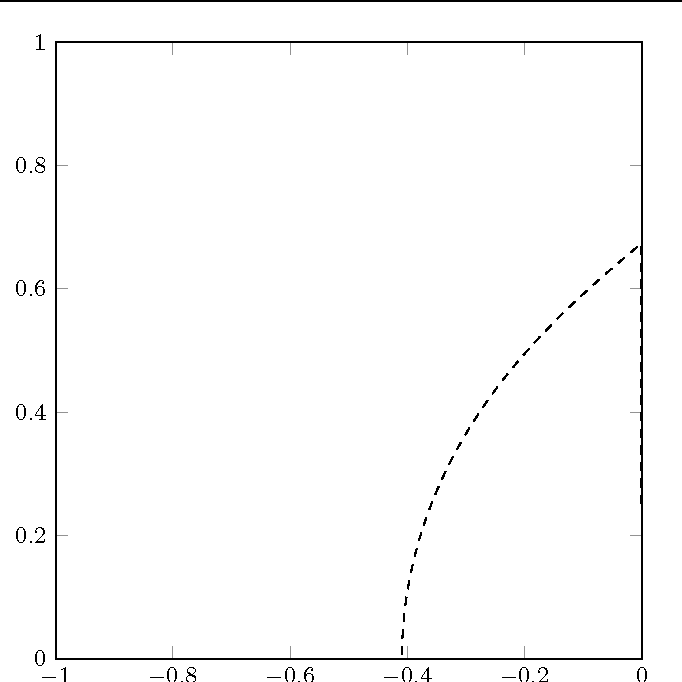 Figure 3 for A probabilistic model for the numerical solution of initial value problems