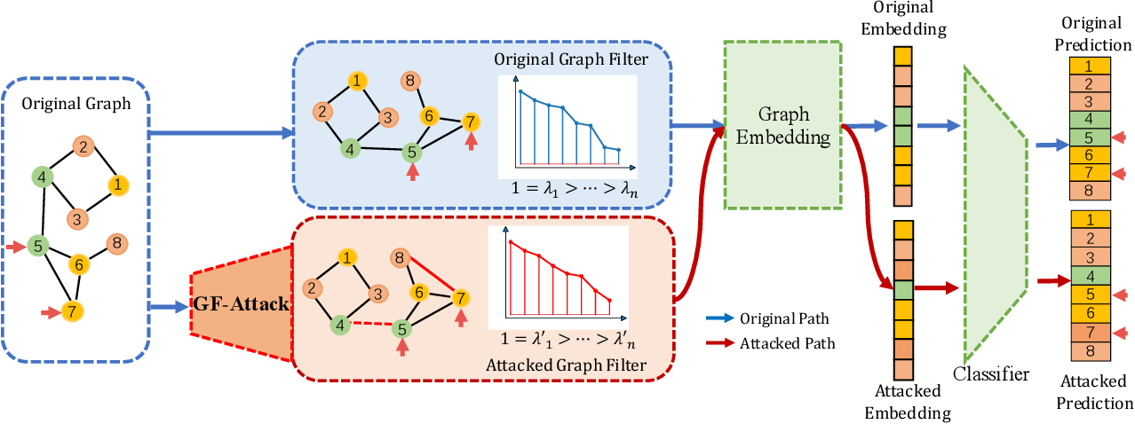 Figure 1 for Adversarial Attack Framework on Graph Embedding Models with Limited Knowledge