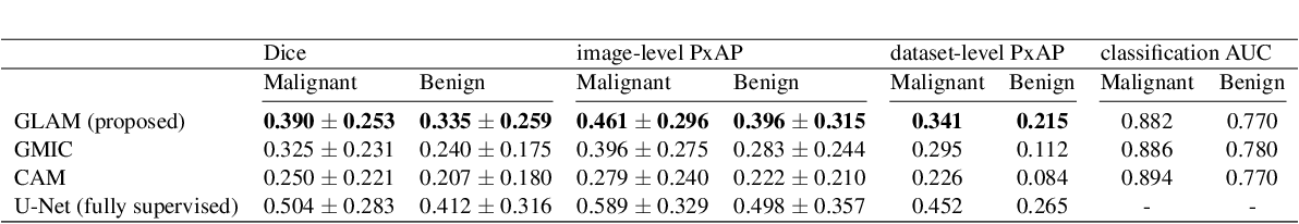 Figure 2 for Weakly-supervised High-resolution Segmentation of Mammography Images for Breast Cancer Diagnosis