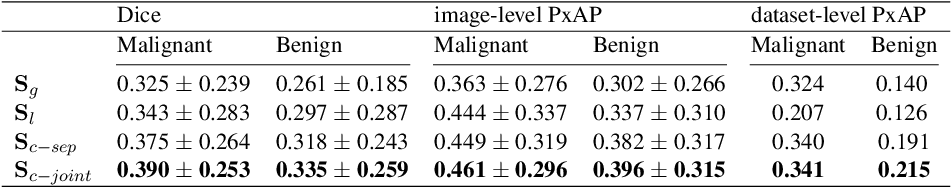 Figure 4 for Weakly-supervised High-resolution Segmentation of Mammography Images for Breast Cancer Diagnosis