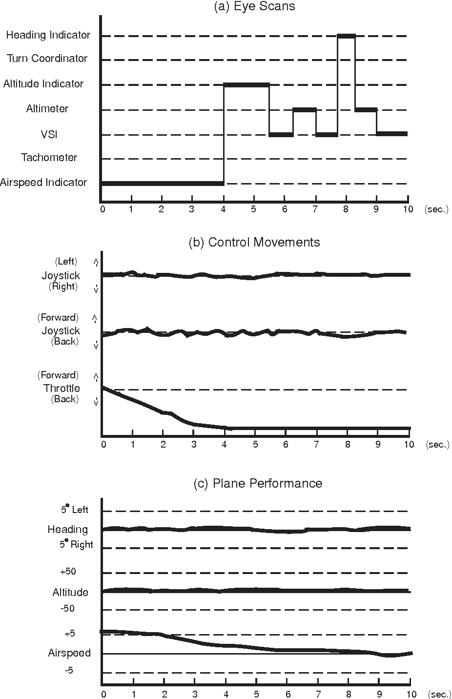 Figures 3(a)^(c). Example time-synched empirical recordings of eye ¢xations, control movements, and plane performance for the ¢rst 10 sec of Segment 1.